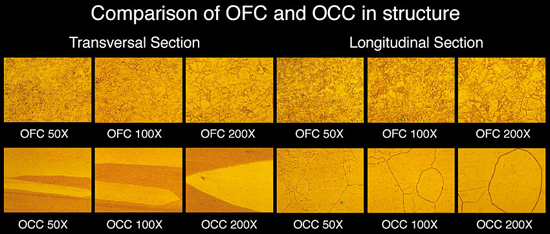 OFC vs OCC comparision